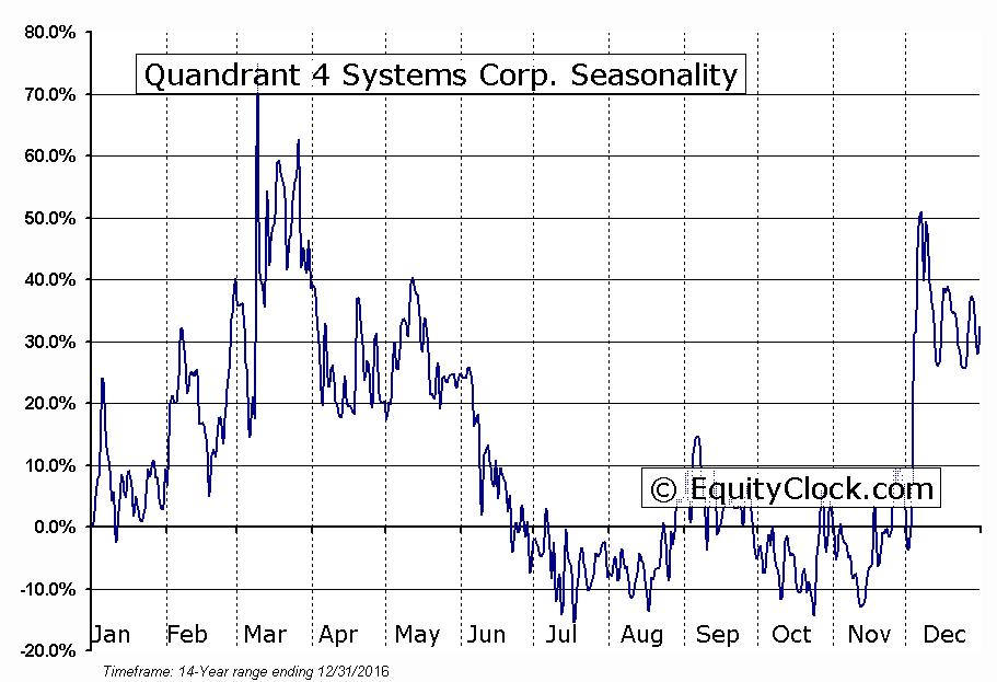Quandrant 4 Systems Corp. (OTCMKT:QFOR) Seasonal Chart