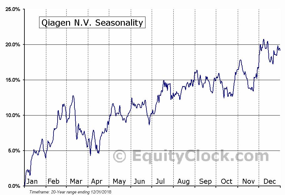 Qiagen N.V. (NYSE:QGEN) Seasonal Chart