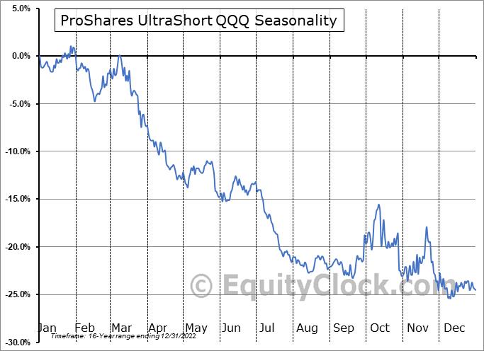 ProShares UltraShort QQQ (NYSE:QID) Seasonal Chart