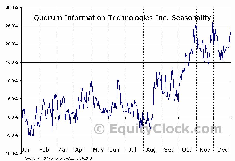 Quorum Information Technologies Inc. (TSXV:QIS.V) Seasonal Chart