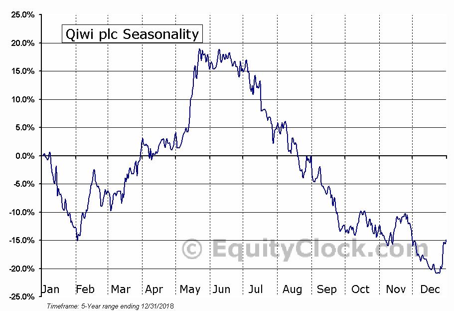 Qiwi plc (NASD:QIWI) Seasonal Chart