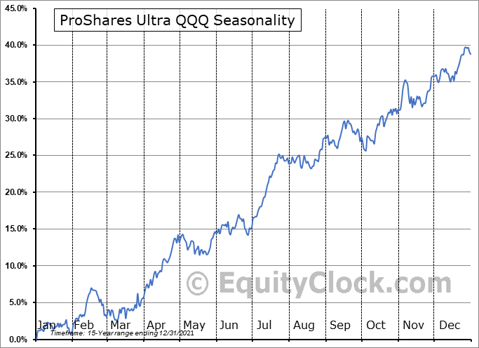 ProShares Ultra QQQ (NYSE:QLD) Seasonal Chart