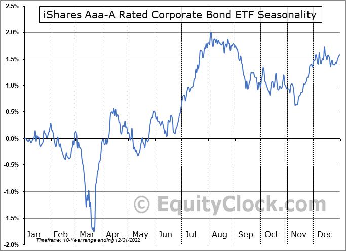 iShares Aaa-A Rated Corporate Bond ETF (AMEX:QLTA) Seasonal Chart