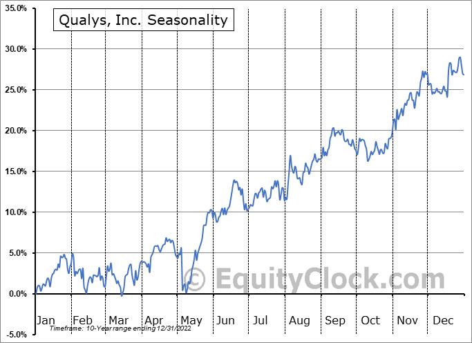 Qualys, Inc. (NASD:QLYS) Seasonal Chart