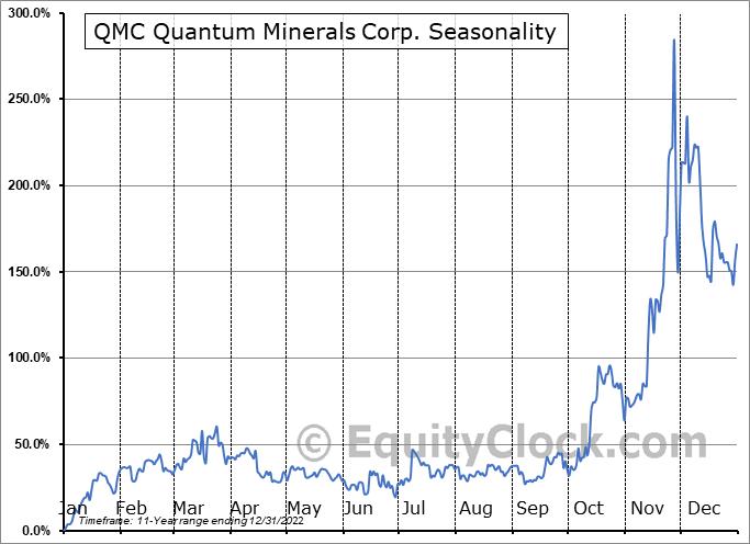 QMC Quantum Minerals Corp. (TSXV:QMC.V) Seasonal Chart