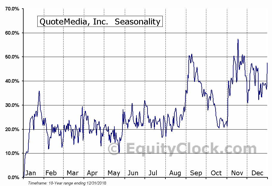 QuoteMedia, Inc. (OTCMKT:QMCI) Seasonal Chart