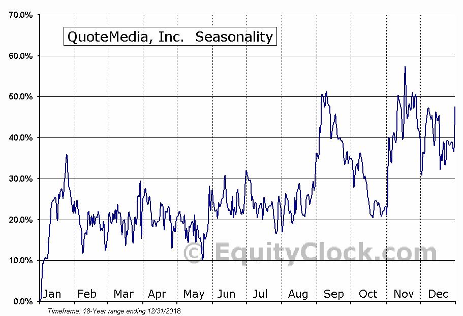 QuoteMedia, Inc.  (OTCMKT:QMCI) Seasonal Chart