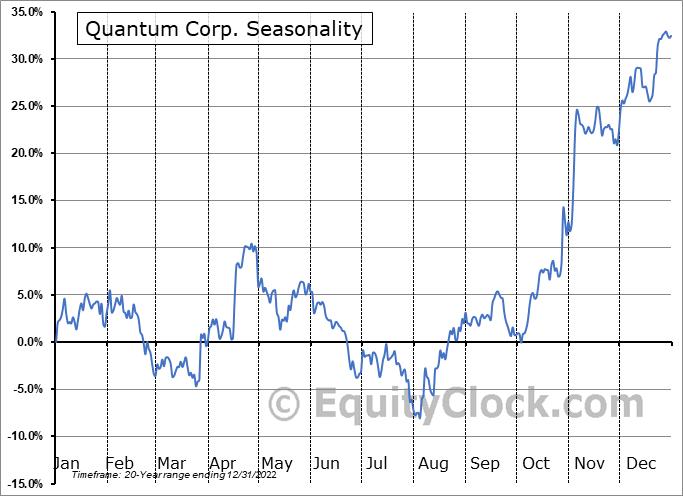 Quantum Corp. (OTCMKT:QMCO) Seasonal Chart