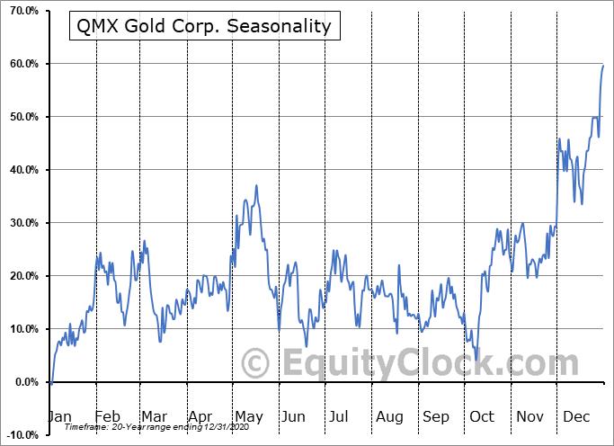 QMX Gold Corp. (TSXV:QMX.V) Seasonal Chart