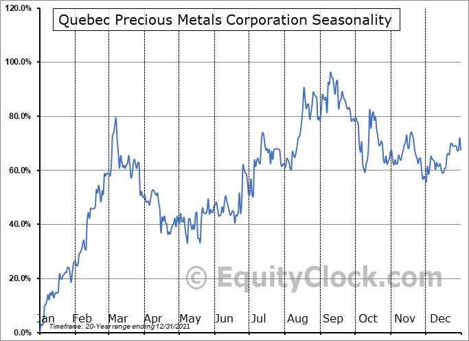Quebec Precious Metals Corporation (TSXV:QPM.V) Seasonal Chart