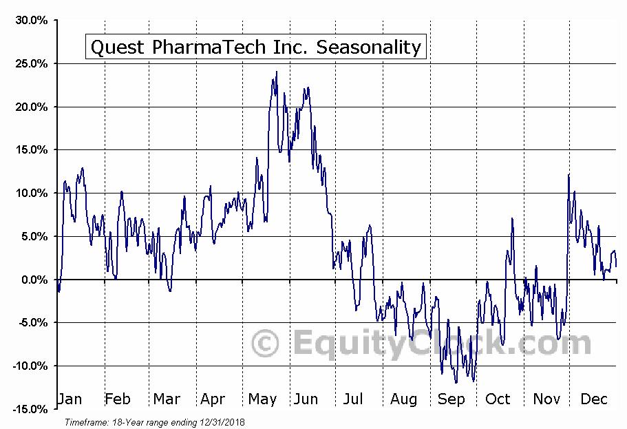 Quest PharmaTech Inc. (TSXV:QPT) Seasonal Chart