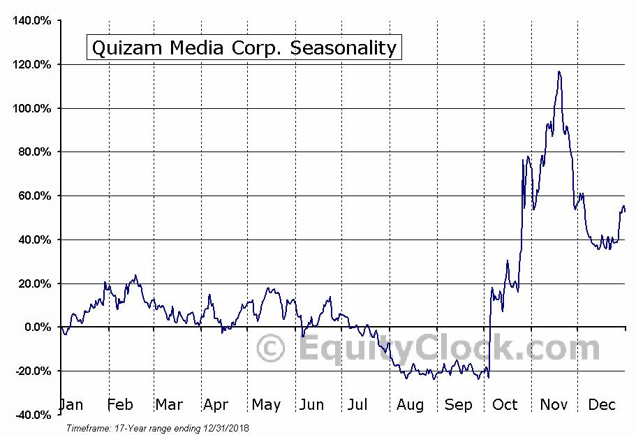 Quizam Media Corp. Seasonal Chart