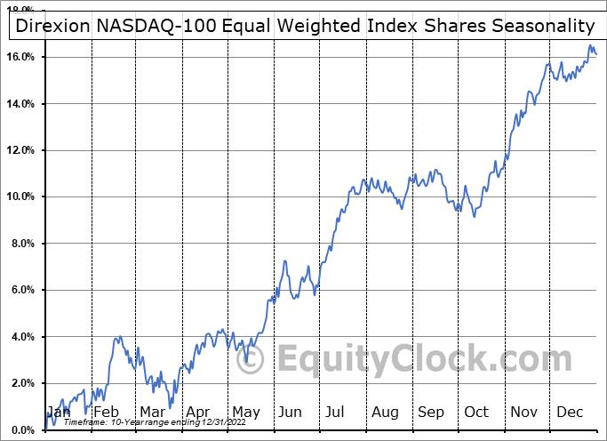 Direxion NASDAQ-100 Equal Weighted Index Shares (AMEX:QQQE) Seasonal Chart