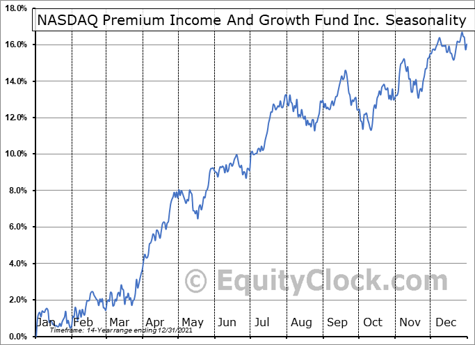 NASDAQ Premium Income And Growth Fund Inc. (NASD:QQQX) Seasonal Chart
