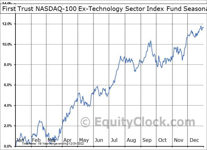 First Trust NASDAQ-100 Ex-Technology Sector Index Fund (NASD:QQXT) Seasonal Chart