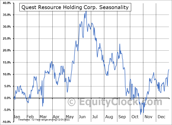 Quest Resource Holding Corp. (NASD:QRHC) Seasonal Chart