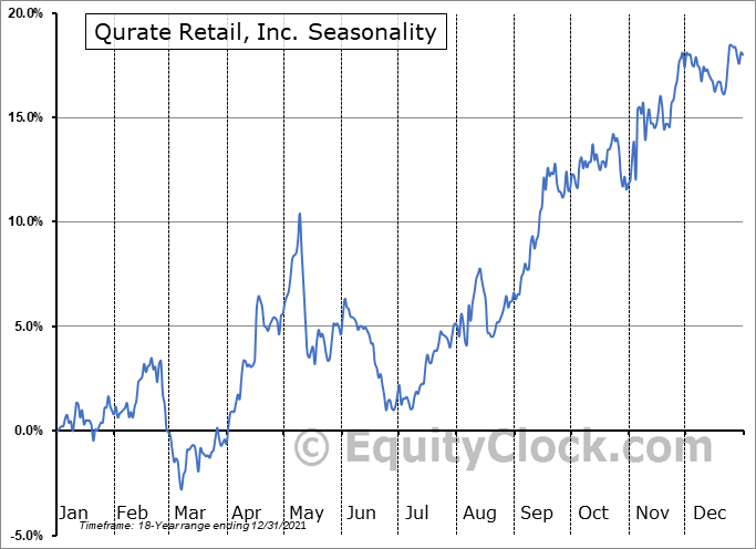 Qurate Retail, Inc. (NASD:QRTEA) Seasonal Chart