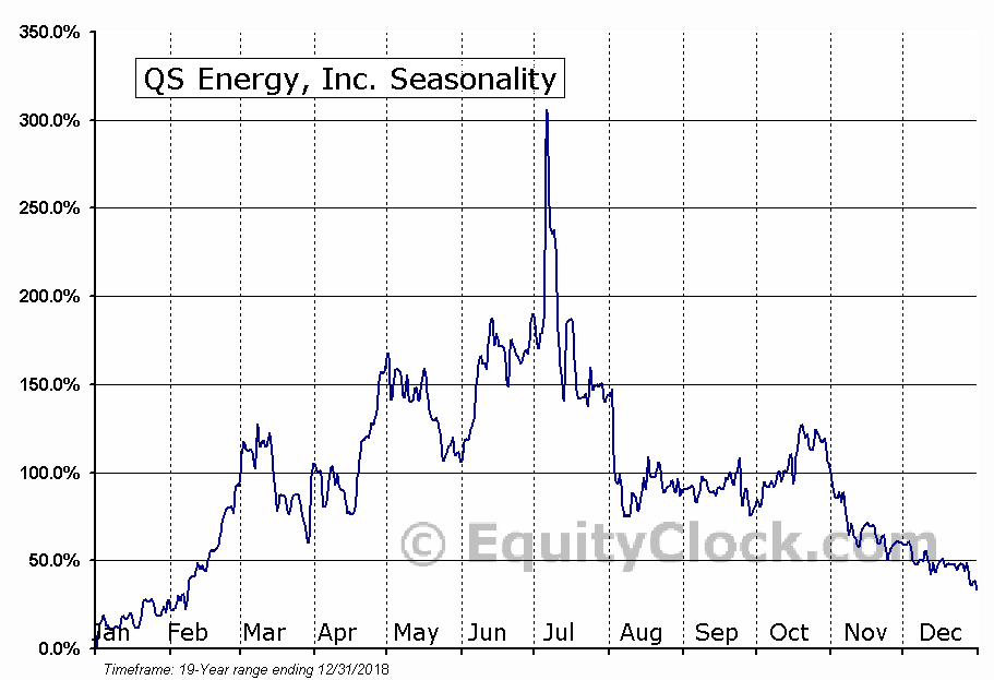 QS Energy, Inc. (OTCMKT:QSEP) Seasonal Chart