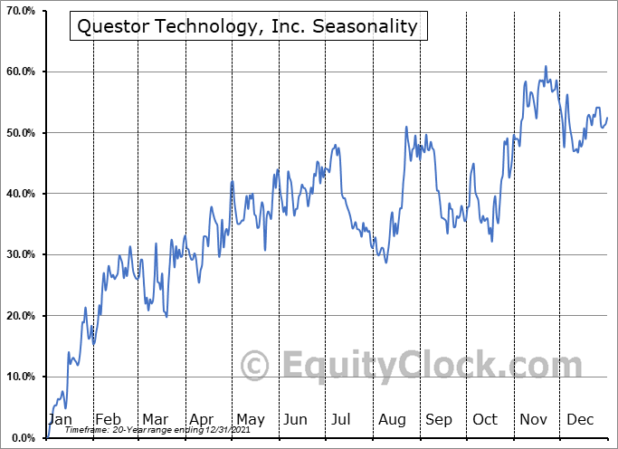 Questor Technology, Inc. (TSXV:QST.V) Seasonal Chart