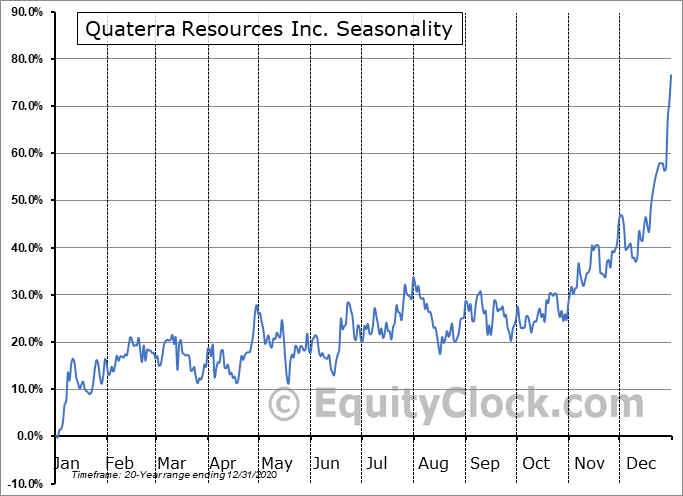 Quaterra Resources Inc. (TSXV:QTA.V) Seasonal Chart