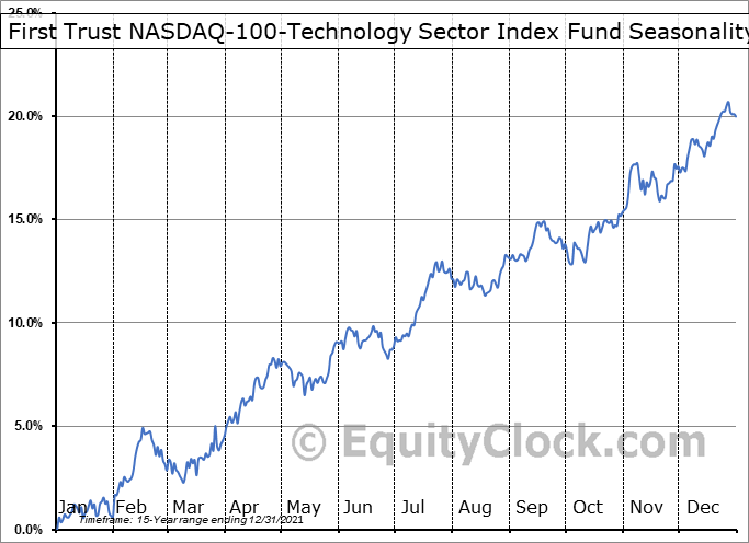 First Trust NASDAQ-100-Technology Sector Index Fund (NASD:QTEC) Seasonal Chart