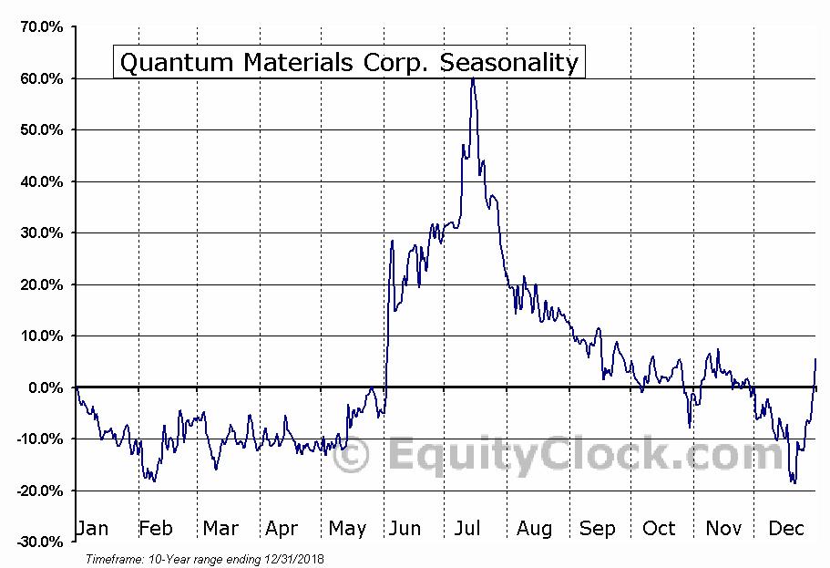 Quantum Materials Corp. (OTCMKT:QTMM) Seasonal Chart