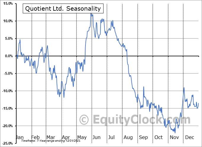 Quotient Ltd. (NASD:QTNT) Seasonal Chart