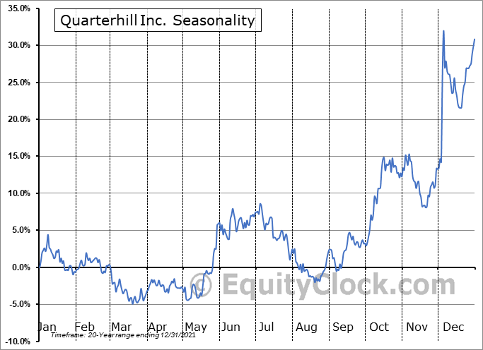 Quarterhill Inc. (TSE:QTRH.TO) Seasonal Chart