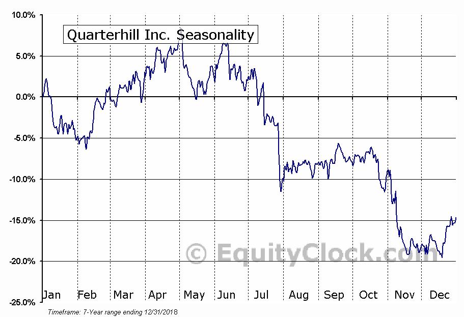 Quarterhill Inc. (NASD:QTRH) Seasonal Chart