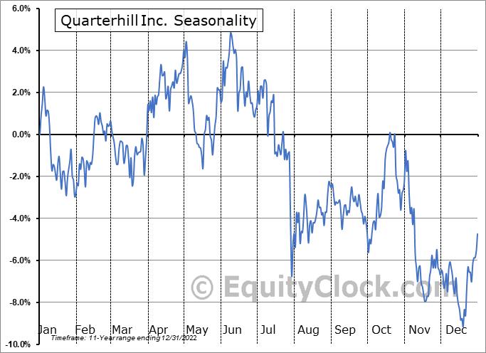 Quarterhill Inc. (NASD:QTRHF) Seasonal Chart
