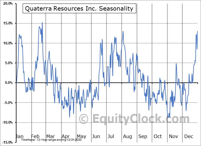 Quaterra Resources Inc. (OTCMKT:QTRRF) Seasonal Chart