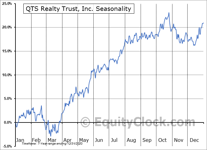 QTS Realty Trust, Inc. (NYSE:QTS) Seasonal Chart