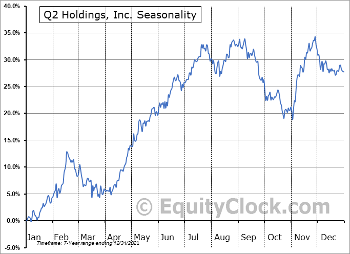 Q2 Holdings, Inc. (NYSE:QTWO) Seasonal Chart