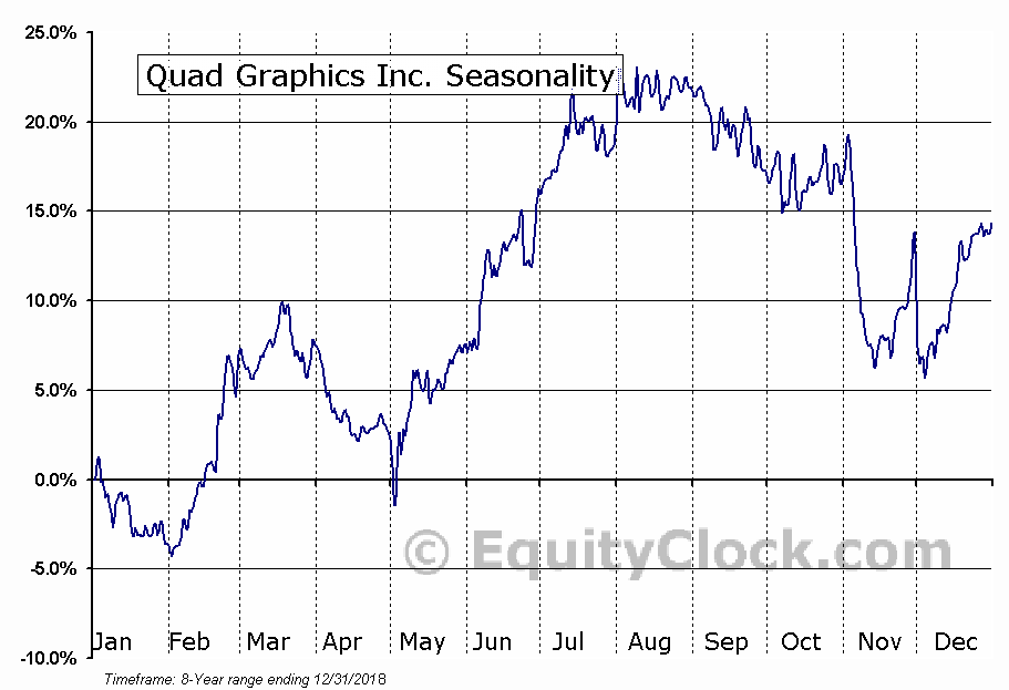 Quad Graphics Inc. (NYSE:QUAD) Seasonal Chart