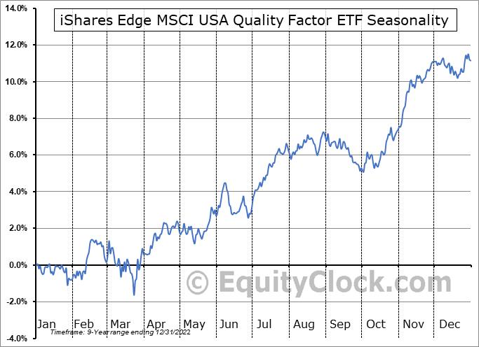 iShares Edge MSCI USA Quality Factor ETF (AMEX:QUAL) Seasonal Chart