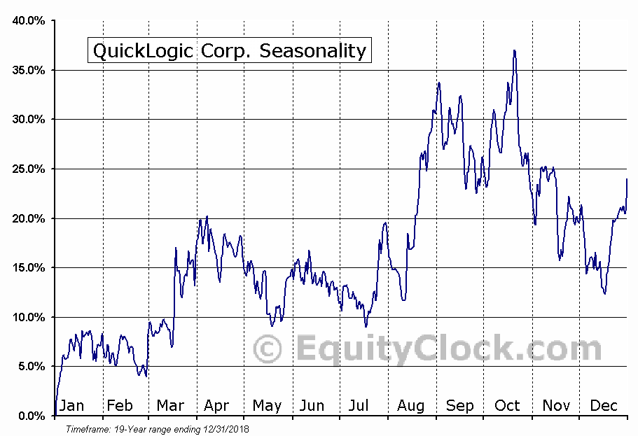 QuickLogic Corp. (NASD:QUIK) Seasonal Chart