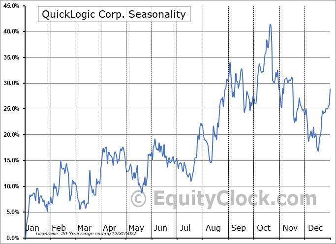 QuickLogic Corp. (NASD:QUIK) Seasonal Chart