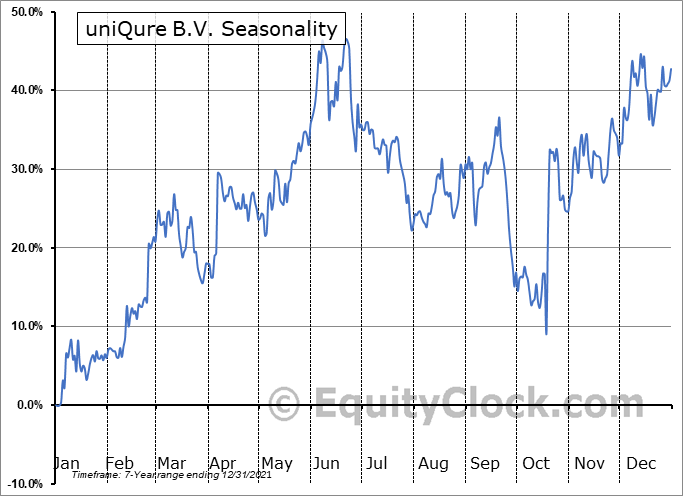 uniQure B.V. (NASD:QURE) Seasonal Chart