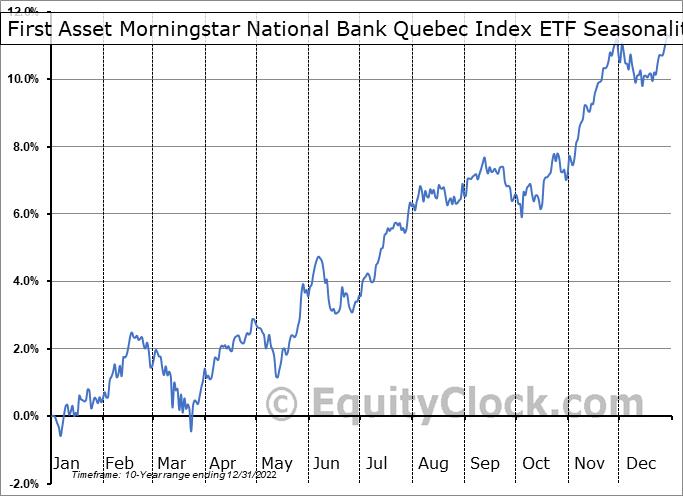 First Asset Morningstar National Bank Quebec Index ETF (TSE:QXM.TO) Seasonal Chart