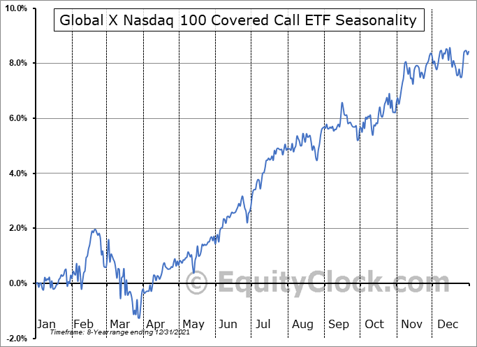 Global X Nasdaq 100 Covered Call ETF (NASD:QYLD) Seasonal Chart