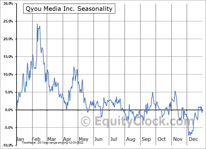 Qyou Media Inc. (TSXV:QYOU.V) Seasonal Chart