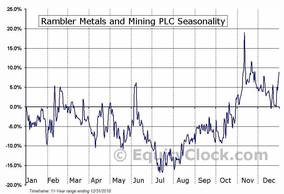 Rambler Metals and Mining PLC (TSXV:RAB) Seasonal Chart