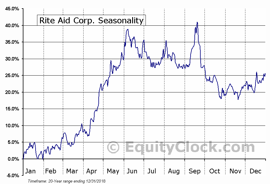 Rite Aid Corp. (NYSE:RAD) Seasonal Chart