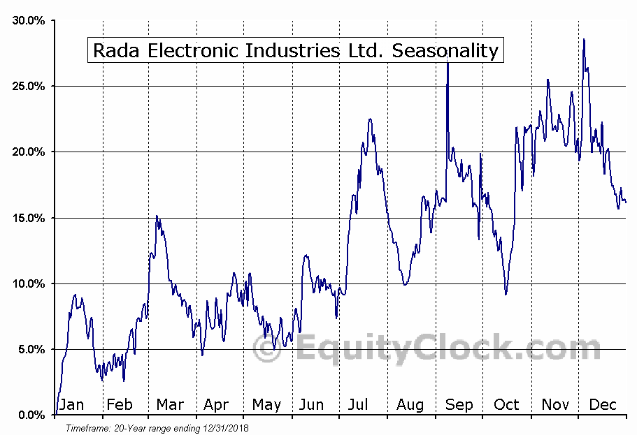 Rada Electronic Industries Ltd. (NASD:RADA) Seasonal Chart