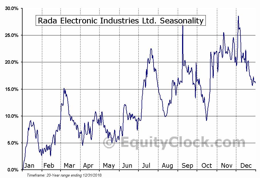 Rada Electronic Industries Ltd. (NASD:RADA) Seasonal Chart