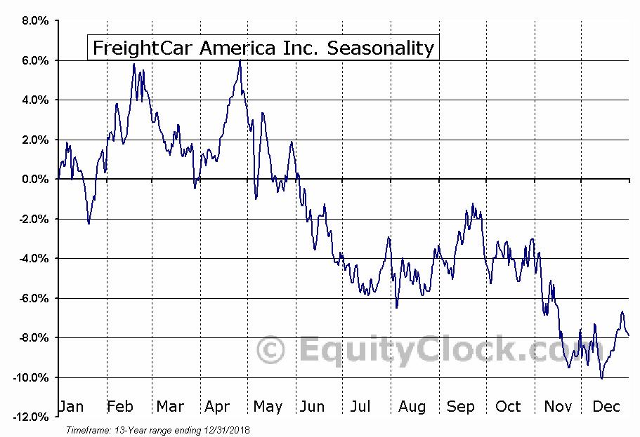 FreightCar America Inc. (NASD:RAIL) Seasonal Chart