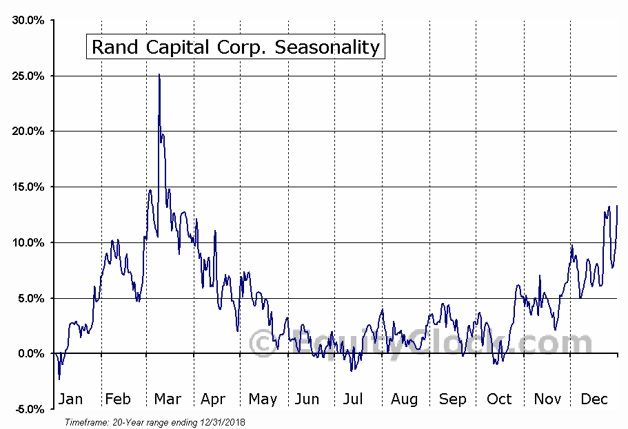 Rand Capital Corp. (NASD:RAND) Seasonal Chart