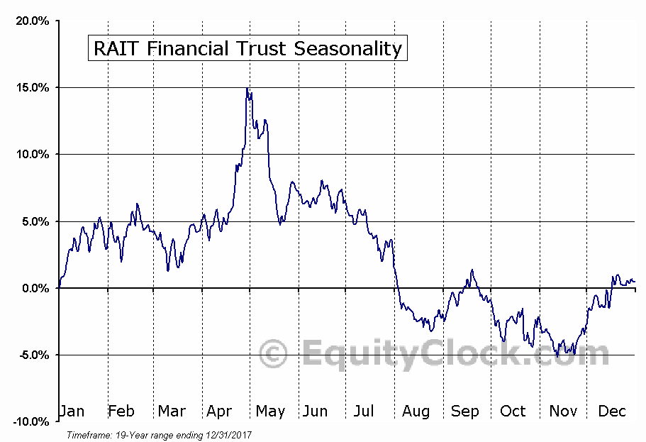 RAIT Financial Trust (NYSE:RAS) Seasonal Chart