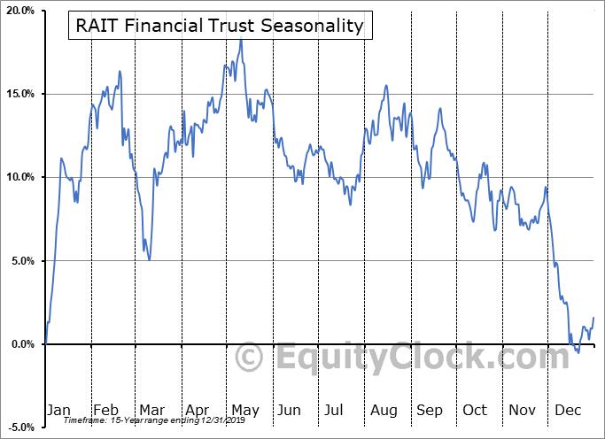 RAIT Financial Trust (OTCMKT:RASGQ) Seasonal Chart
