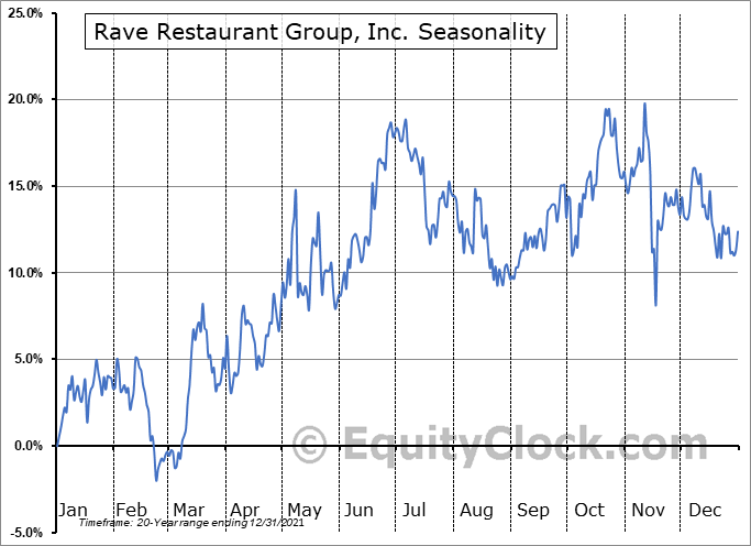 Rave Restaurant Group, Inc. (NASD:RAVE) Seasonal Chart